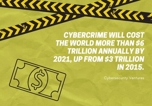 Cybercrime will cost the world more than $6tn annually by 2021, up from $3tn in 2015 - CyberSecurity Ventures