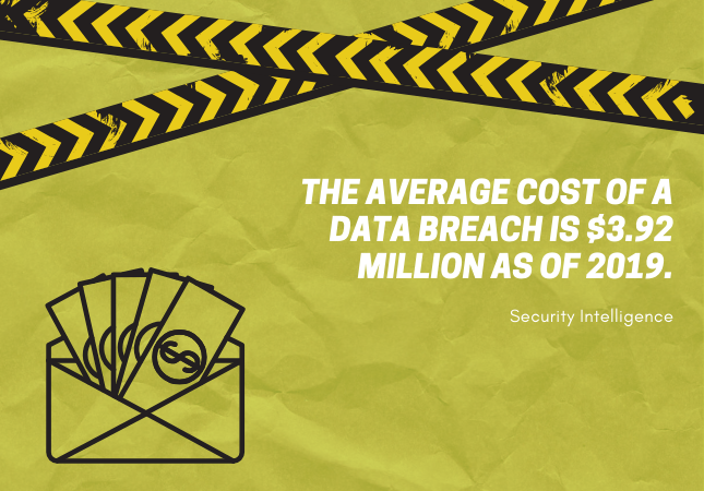 The average cost of a data breach is $3.92m as of 2019 - Security Intelligence